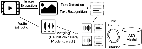 Figure 3 for Weakly Supervised Construction of ASR Systems with Massive Video Data