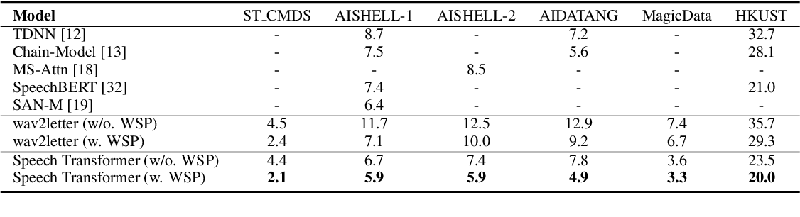 Figure 4 for Weakly Supervised Construction of ASR Systems with Massive Video Data