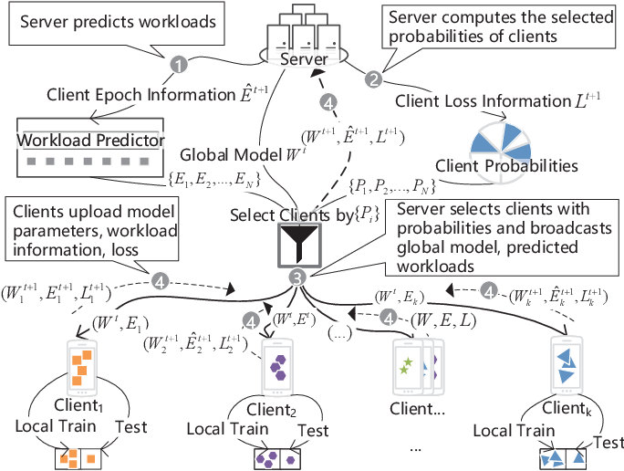Figure 2 for FedSAE: A Novel Self-Adaptive Federated Learning Framework in Heterogeneous Systems