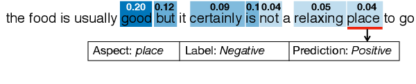 Figure 1 for Learning to Detect Opinion Snippet for Aspect-Based Sentiment Analysis
