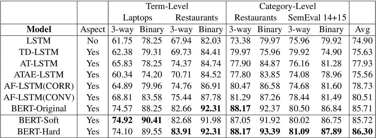 Figure 4 for Learning to Detect Opinion Snippet for Aspect-Based Sentiment Analysis
