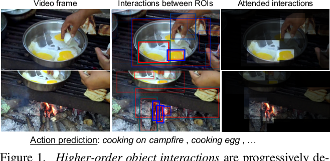 Figure 1 for Attend and Interact: Higher-Order Object Interactions for Video Understanding