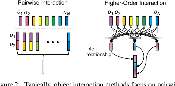 Figure 3 for Attend and Interact: Higher-Order Object Interactions for Video Understanding