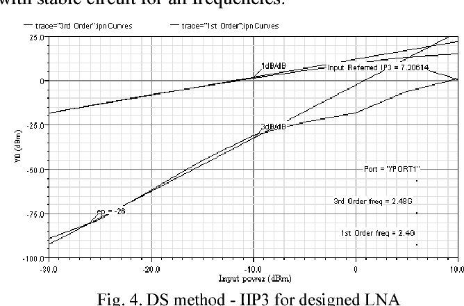 Figure 4 from Linearity issue in 2 4 GHz 0 35μm BiCMOS low