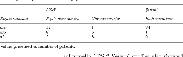 Table 1 H pylori vacA gene signal sequence type in patients with peptic ulcer disease and chronic gastritis from the USA and Japan
