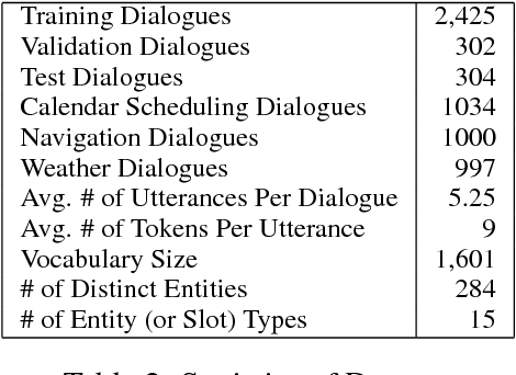 Figure 4 for Key-Value Retrieval Networks for Task-Oriented Dialogue