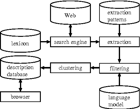 Figure 1 for Utilizing the World Wide Web as an Encyclopedia: Extracting Term Descriptions from Semi-Structured Texts