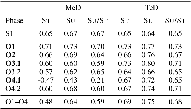 Figure 4 for Analysis of Automatic Annotation Suggestions for Hard Discourse-Level Tasks in Expert Domains