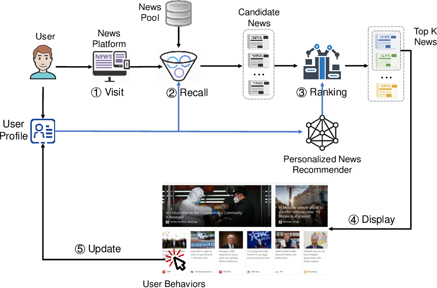Figure 1 for Personalized News Recommendation: A Survey