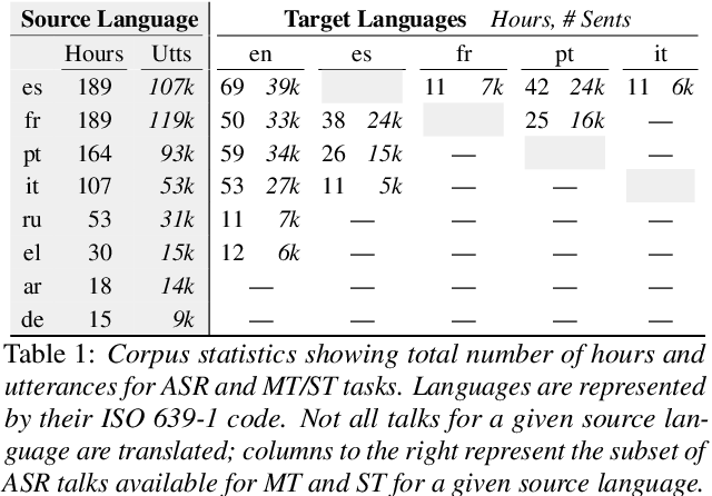 Figure 1 for The Multilingual TEDx Corpus for Speech Recognition and Translation