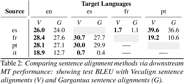 Figure 2 for The Multilingual TEDx Corpus for Speech Recognition and Translation