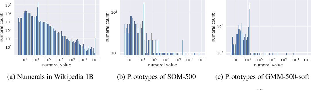 Figure 3 for Learning Numeral Embeddings