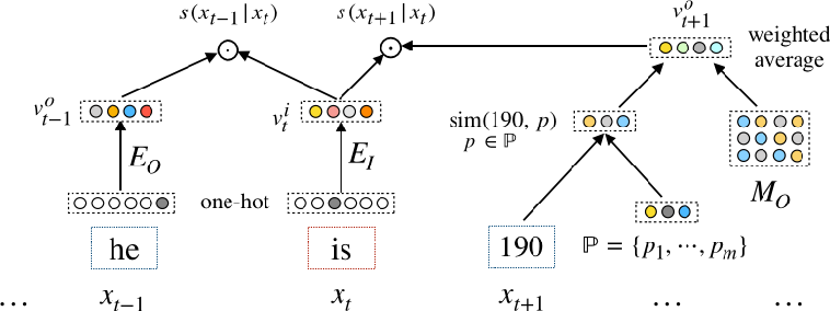 Figure 1 for Learning Numeral Embeddings