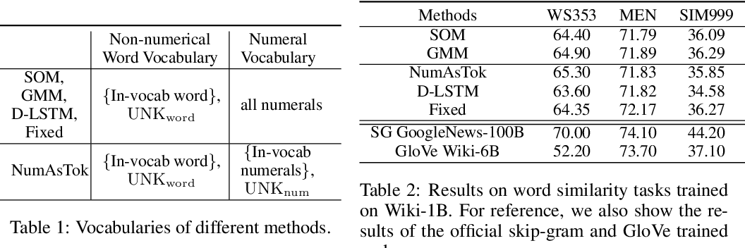 Figure 2 for Learning Numeral Embeddings
