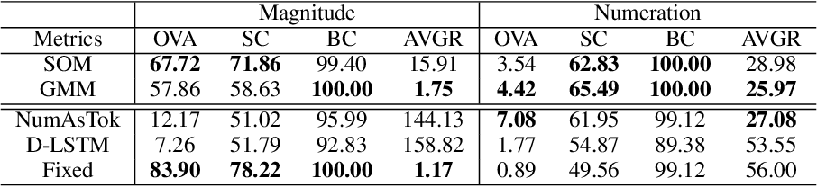 Figure 4 for Learning Numeral Embeddings