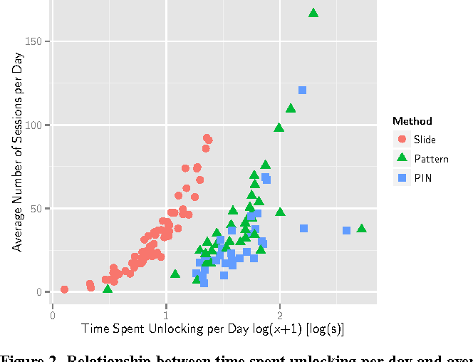 The Anatomy Of Smartphone Unlocking A Field Study Of Android Lock