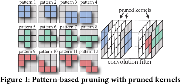 Figure 1 for An Efficient End-to-End Deep Learning Training Framework via Fine-Grained Pattern-Based Pruning