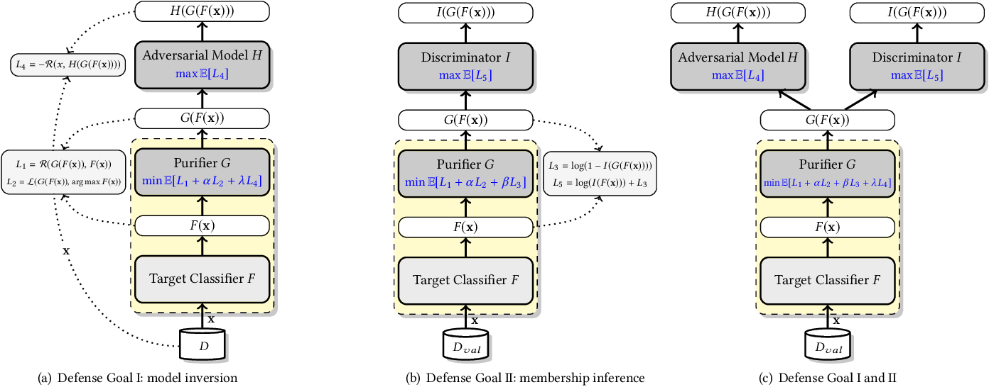 Figure 1 for Defending Model Inversion and Membership Inference Attacks via Prediction Purification