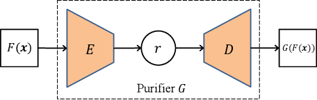 Figure 3 for Defending Model Inversion and Membership Inference Attacks via Prediction Purification
