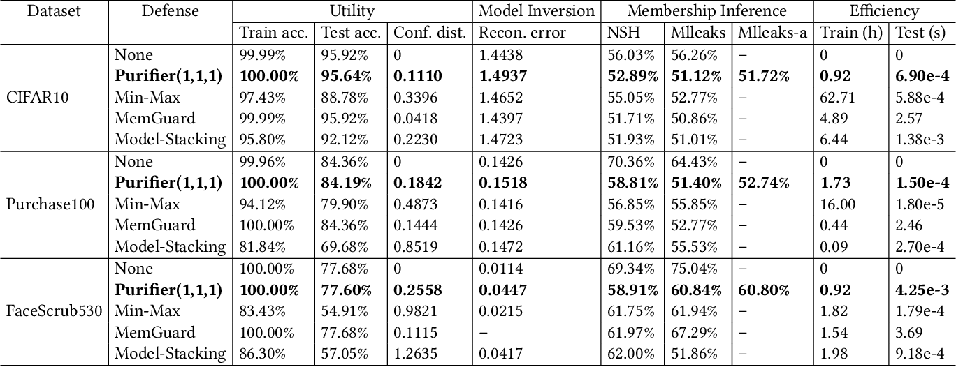 Figure 4 for Defending Model Inversion and Membership Inference Attacks via Prediction Purification