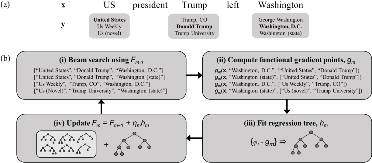 Figure 1 for Collective Entity Disambiguation with Structured Gradient Tree Boosting