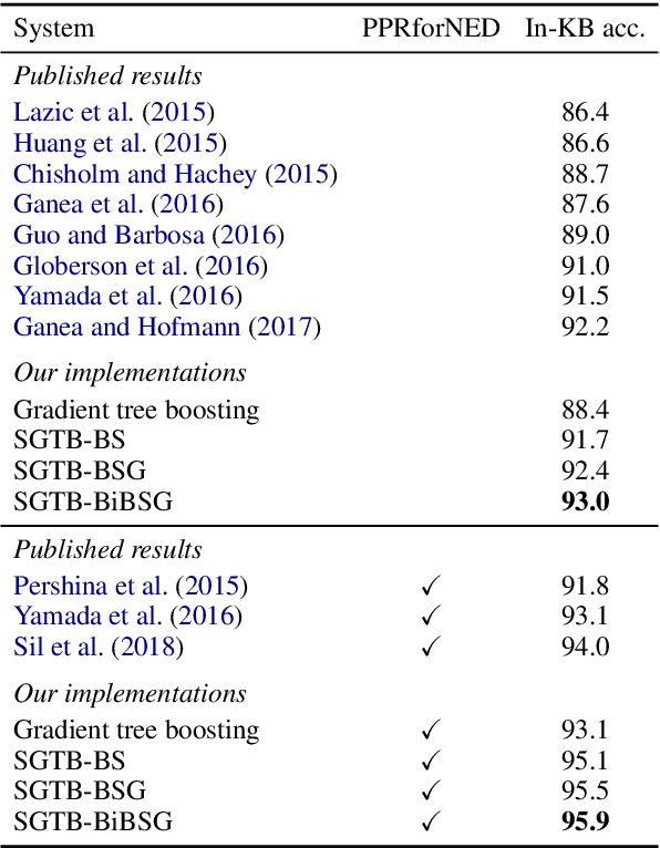 Figure 3 for Collective Entity Disambiguation with Structured Gradient Tree Boosting
