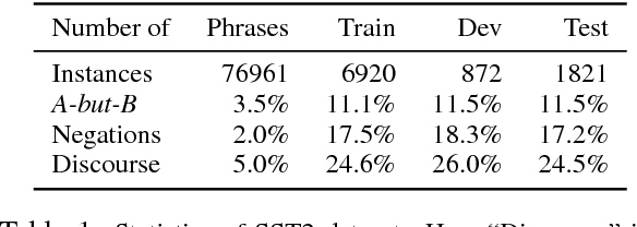 Figure 2 for Revisiting the Importance of Encoding Logic Rules in Sentiment Classification