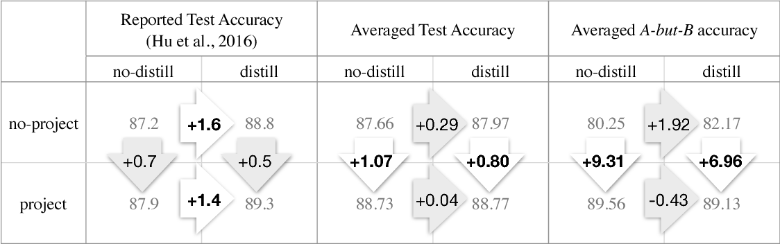 Figure 3 for Revisiting the Importance of Encoding Logic Rules in Sentiment Classification