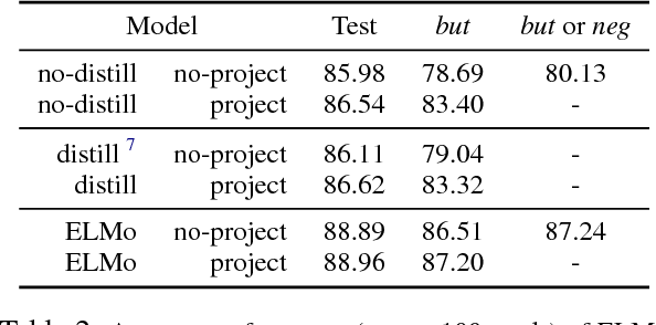 Figure 4 for Revisiting the Importance of Encoding Logic Rules in Sentiment Classification