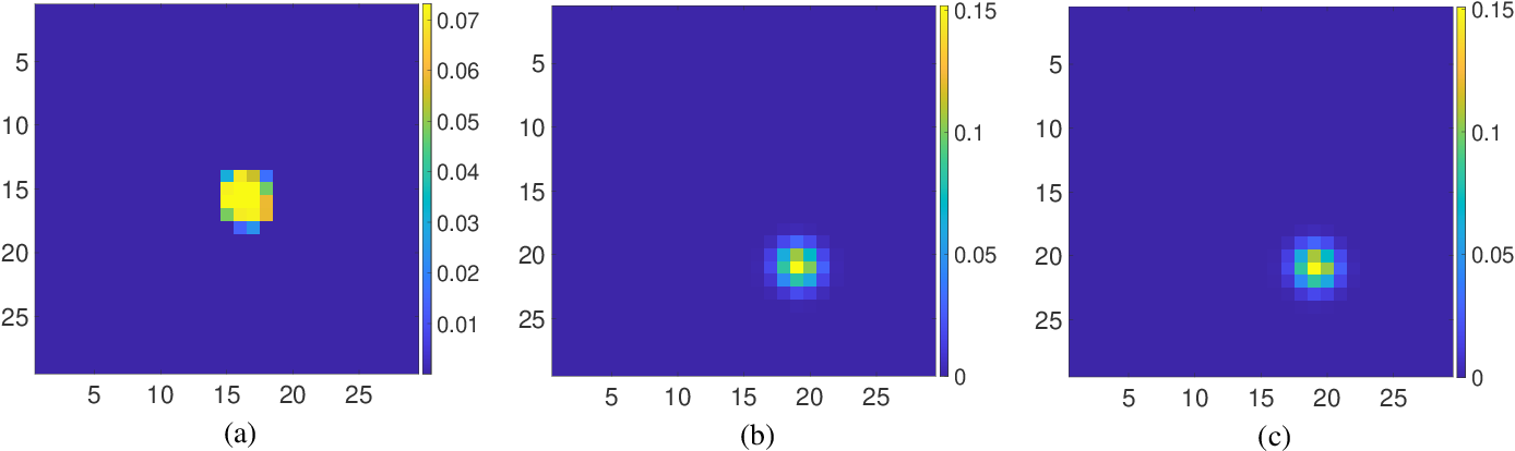 Figure 3 for Fast and High-Quality Blind Multi-Spectral Image Pansharpening