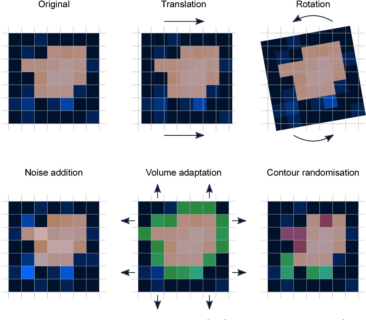 Figure 1 for Assessing robustness of radiomic features by image perturbation