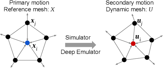Figure 4 for A Deep Emulator for Secondary Motion of 3D Characters