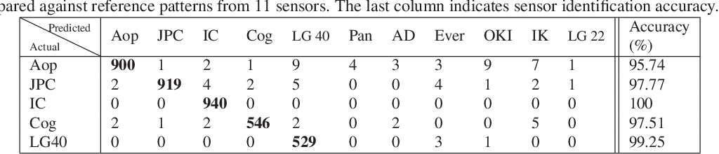 Figure 4 for Spoofing PRNU Patterns of Iris Sensors while Preserving Iris Recognition