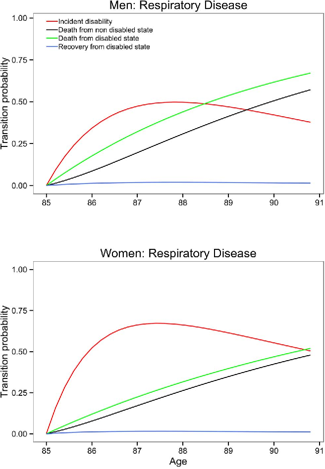 PDF] The Contribution of Diseases to the Male-Female Disability
