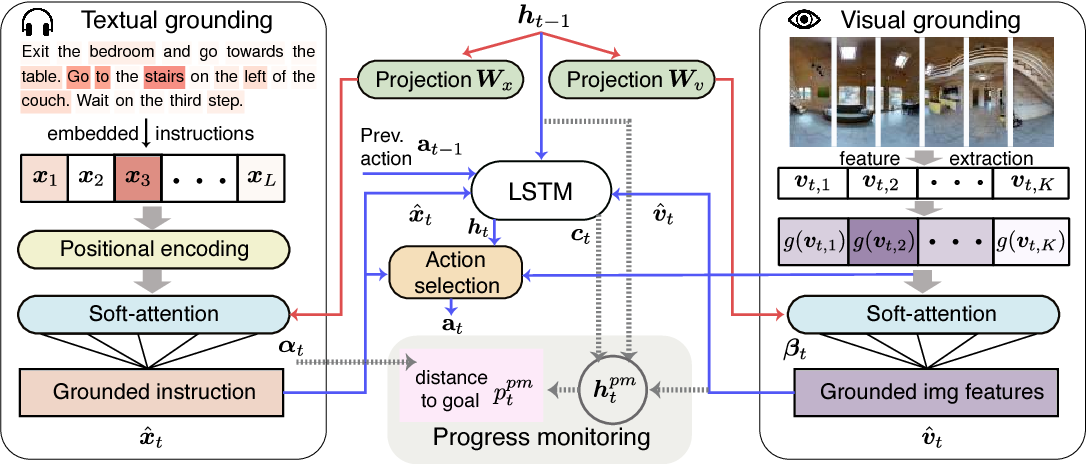 Figure 3 for Self-Monitoring Navigation Agent via Auxiliary Progress Estimation