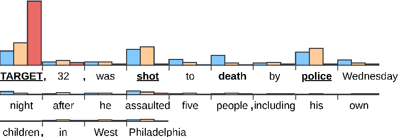 Figure 4 for Who is Killed by Police: Introducing Supervised Attention for Hierarchical LSTMs