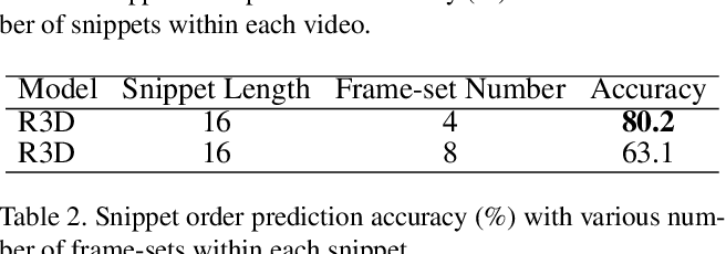 Figure 4 for Temporal Contrastive Graph for Self-supervised Video Representation Learning