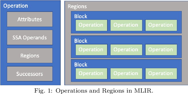 Figure 1 for Compiling ONNX Neural Network Models Using MLIR