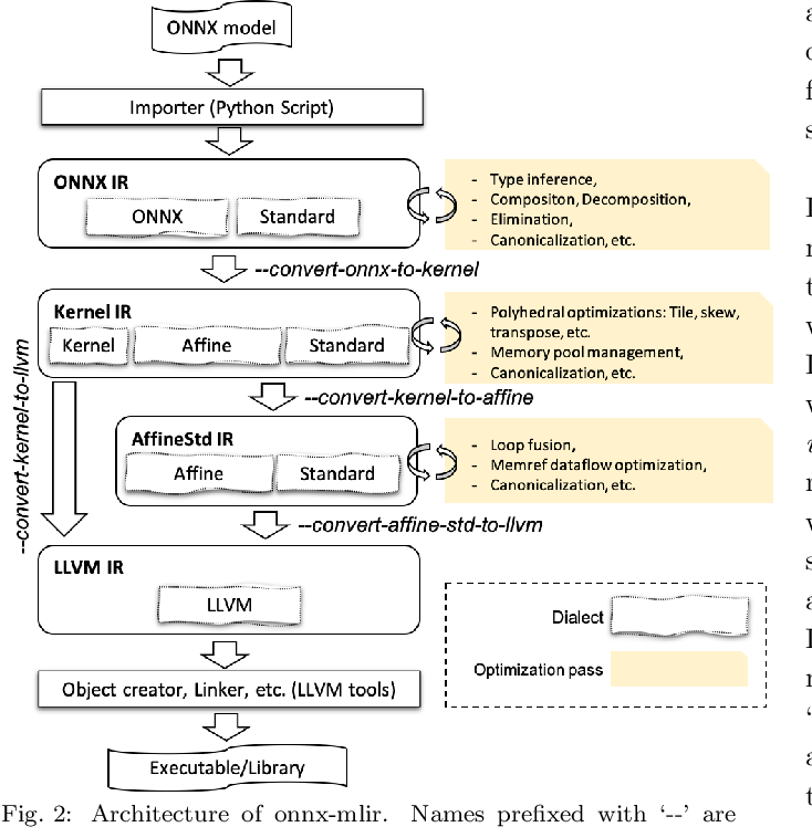 Figure 3 for Compiling ONNX Neural Network Models Using MLIR