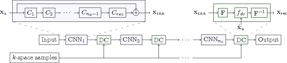 Figure 1 for A Deep Cascade of Convolutional Neural Networks for MR Image Reconstruction