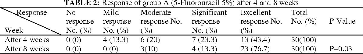 PDF] TOPICAL 5-FLUOROURACIL VERSUS TOPICAL TRETINOIN 0 05