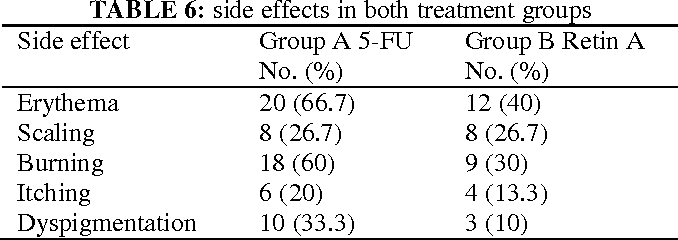 Table 6 from TOPICAL 5-FLUOROURACIL VERSUS TOPICAL TRETINOIN