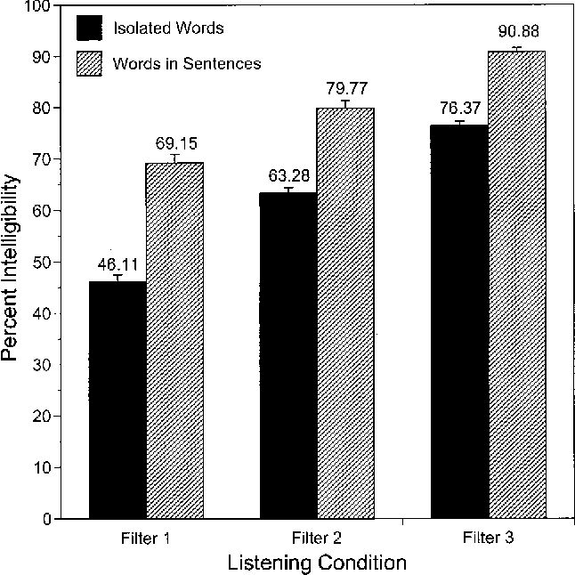 FIG. 2. Isolated word and words in sentence scores obtained for the three filter conditions. Error bars show 11 standard error.