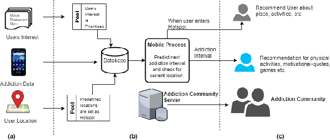Figure 1 for Addict Free -- A Smart and Connected Relapse Intervention Mobile App
