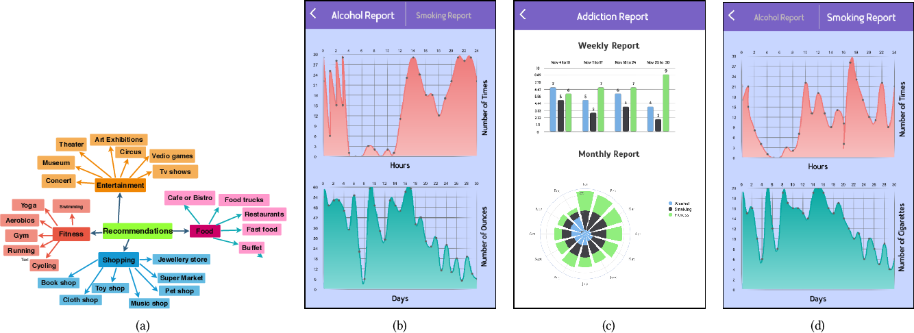 Figure 3 for Addict Free -- A Smart and Connected Relapse Intervention Mobile App