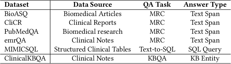 Figure 3 for Attention-based Aspect Reasoning for Knowledge Base Question Answering on Clinical Notes