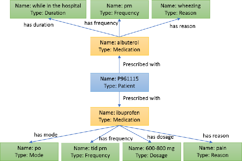 Figure 4 for Attention-based Aspect Reasoning for Knowledge Base Question Answering on Clinical Notes