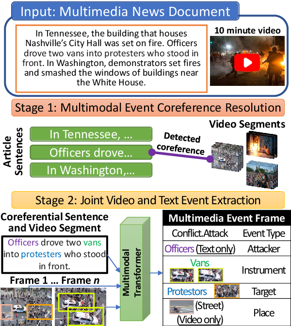 Figure 1 for Joint Multimedia Event Extraction from Video and Article