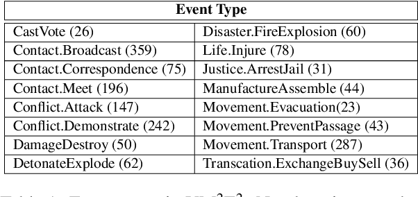 Figure 2 for Joint Multimedia Event Extraction from Video and Article