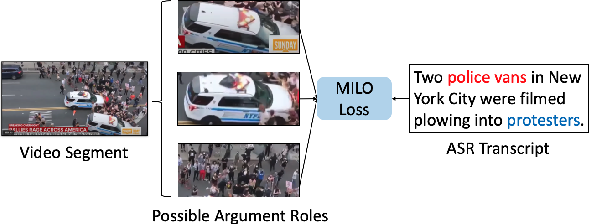 Figure 4 for Joint Multimedia Event Extraction from Video and Article